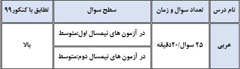 عربی سنجش