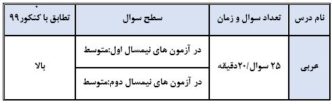 عربی گاج