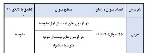 عربی گزینه دو