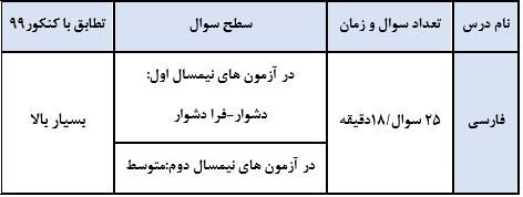 فارسی سنجش