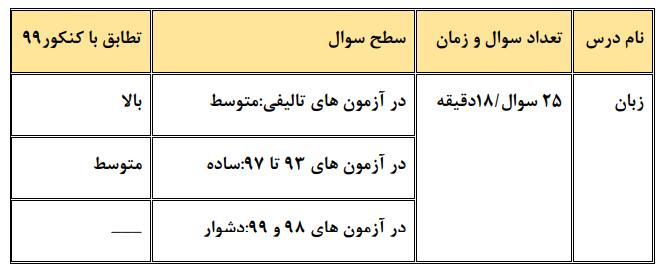 زبان چند کنکور عمومی