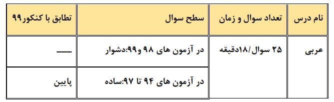 عربی چند کنکور تجربی