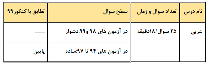 عربی چند کنکور ریاضی