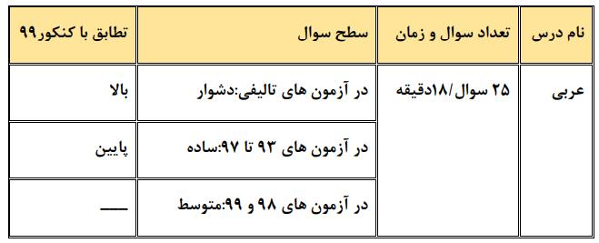 عربی چند کنکور عمومی