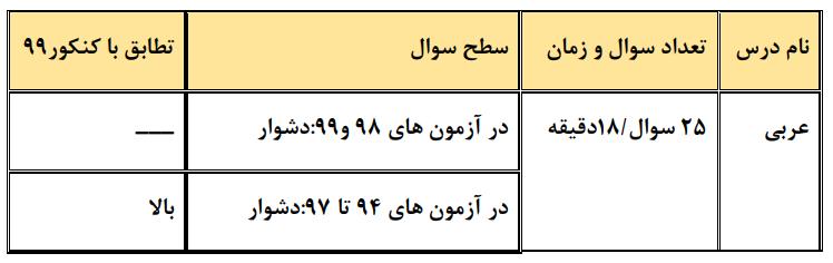عربی کنکوریوم تجربی
